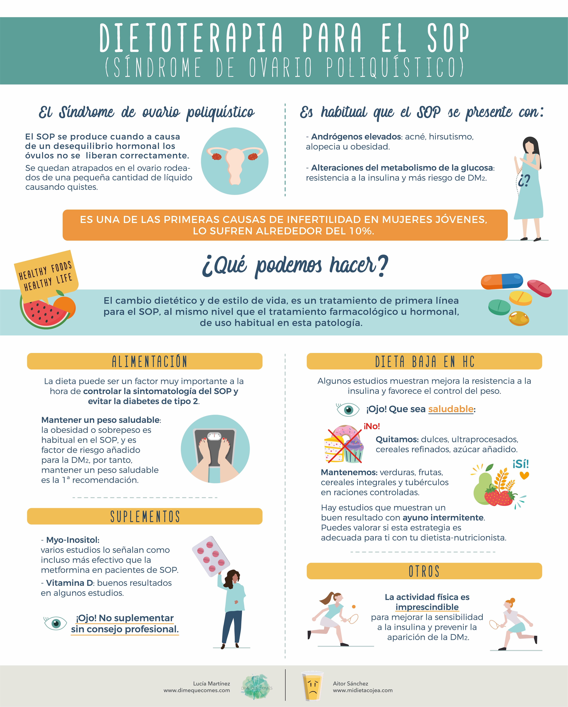 Infografía dieta para el SOP (Síndrome de ovario poliquístico)