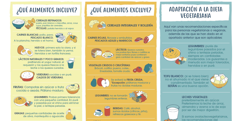 Infograf a dieta blanda mi dieta cojea - Alimentos de una dieta blanda ...